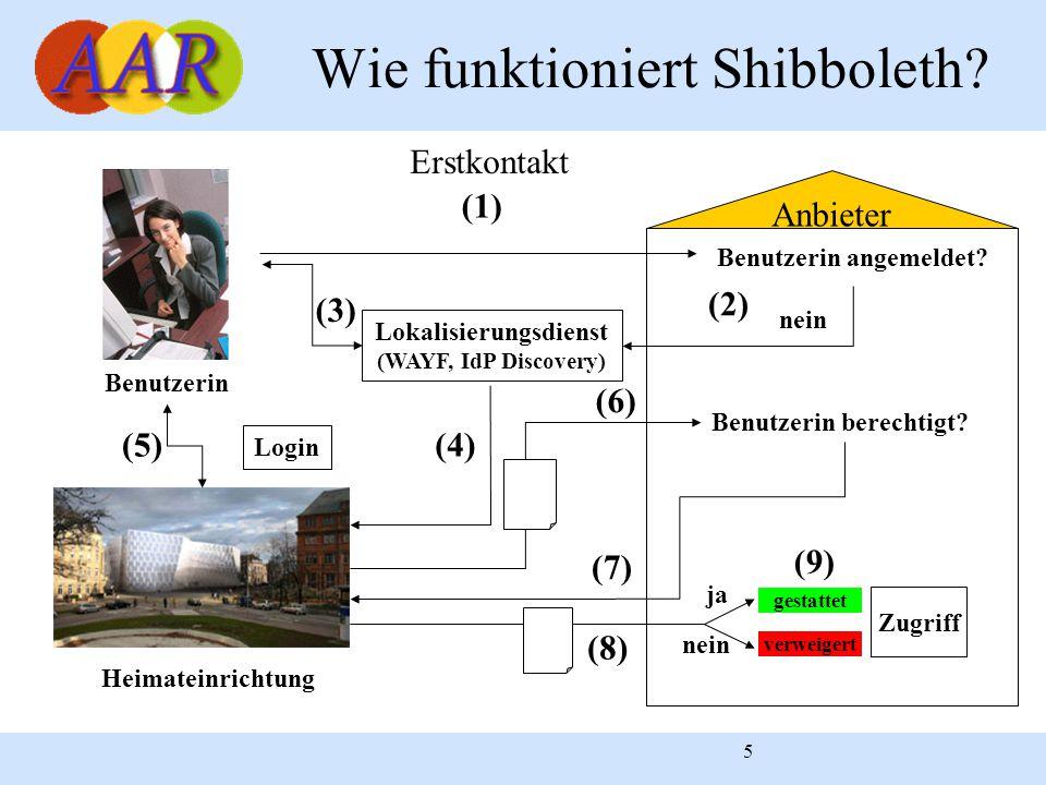 5 Anbieter Wie funktioniert Shibboleth? Benutzerin Benutzerin berechtigt? (7) gestattet verweigert Zugriff (9) nein Lokalisierungsdienst (WAYF, IdP Di