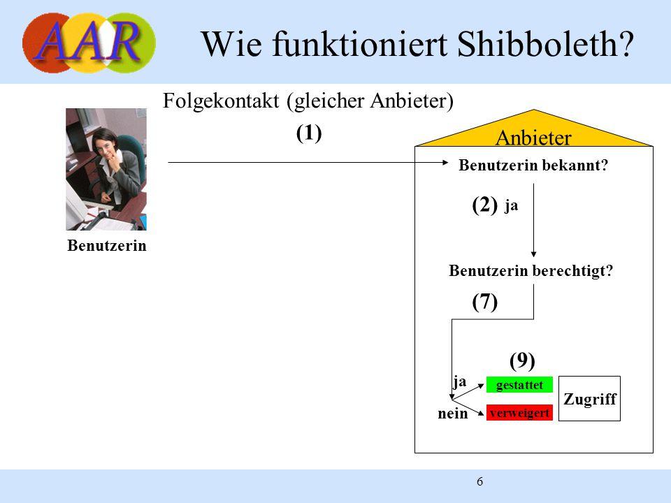 6 Anbieter Wie funktioniert Shibboleth? Benutzerin gestattet verweigert Zugriff (9) Benutzerin bekannt? (1) ja nein ja (2) Folgekontakt (gleicher Anbi
