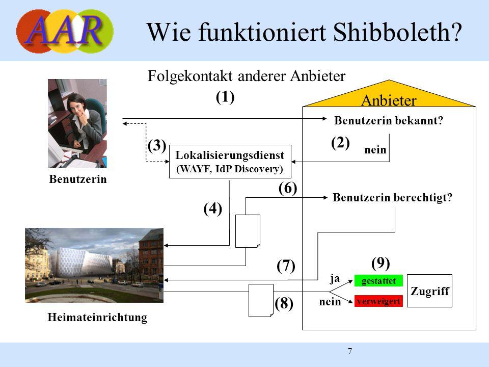 7 Anbieter Wie funktioniert Shibboleth? Benutzerin Benutzerin berechtigt? (7) gestattet verweigert Zugriff (9) nein Lokalisierungsdienst (WAYF, IdP Di