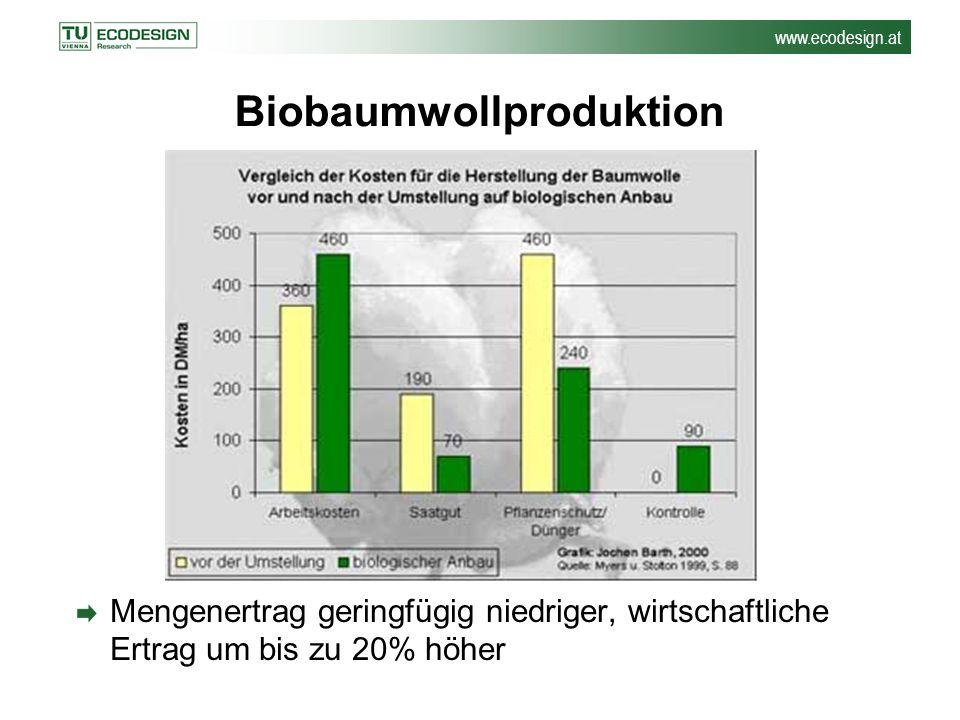 www.ecodesign.at Biobaumwollproduktion Mengenertrag geringfügig niedriger, wirtschaftliche Ertrag um bis zu 20% höher