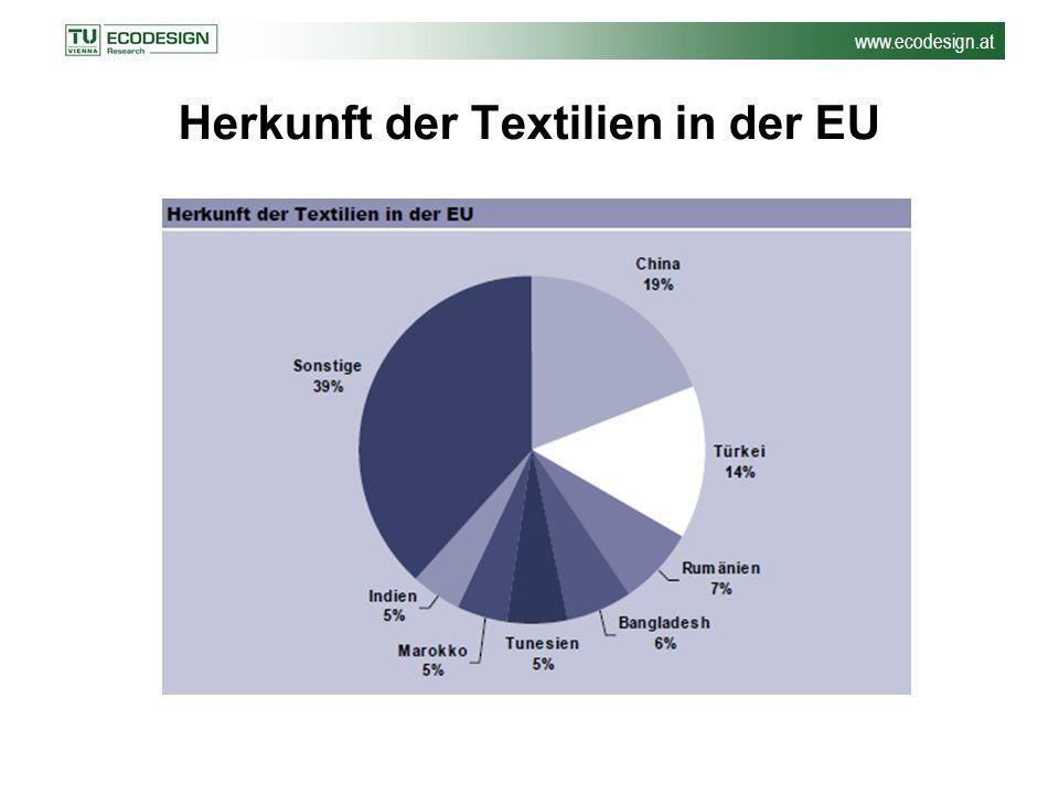 www.ecodesign.at Herkunft der Textilien in der EU