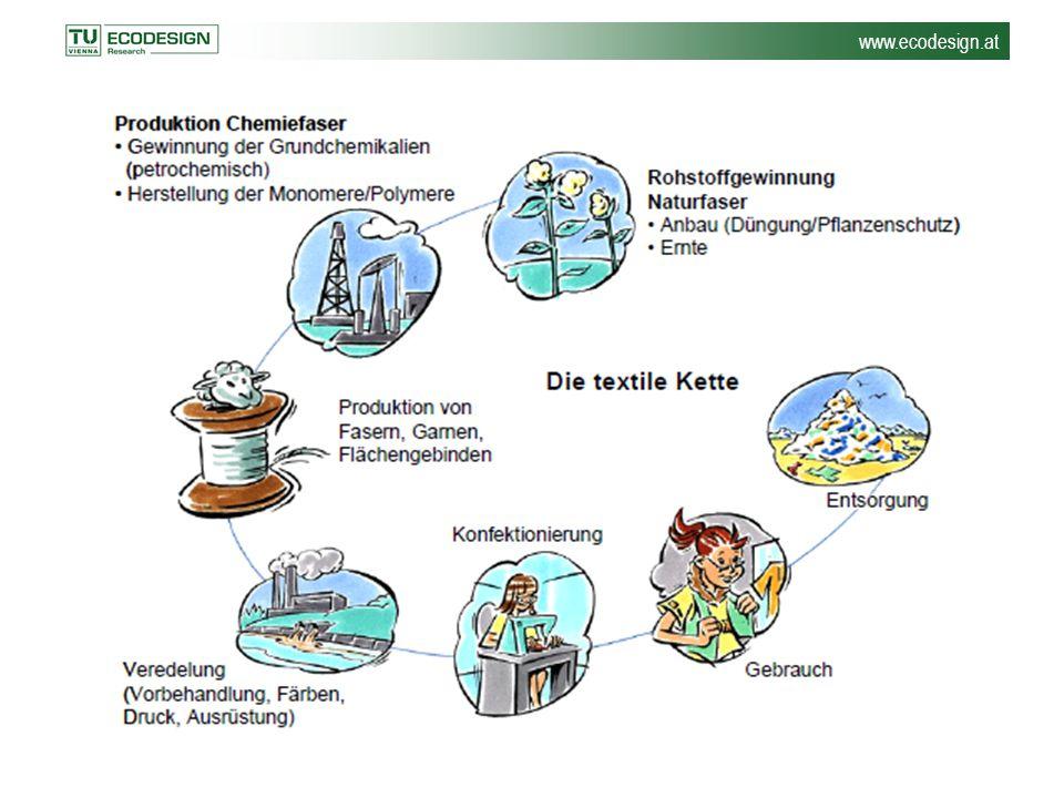 www.ecodesign.at Wo und wie wird der Rohstoff zum fertigen Textil.
