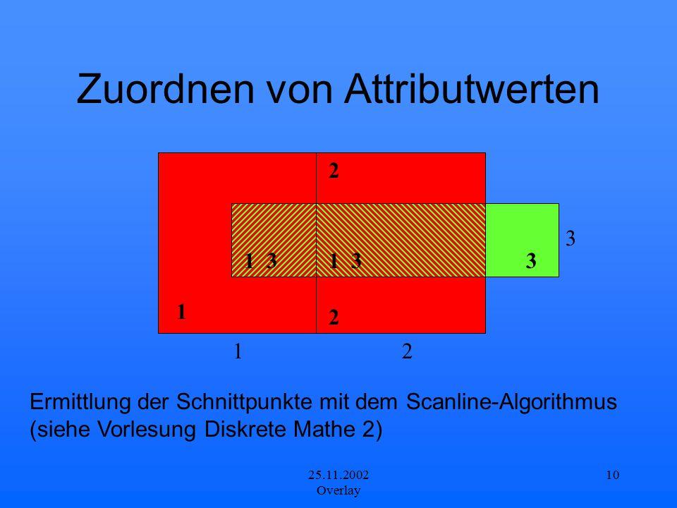 25.11.2002 Overlay 10 12 3 1 2 2 Zuordnen von Attributwerten 1 3 3 Ermittlung der Schnittpunkte mit dem Scanline-Algorithmus (siehe Vorlesung Diskrete