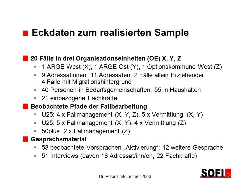 Dr. Peter Bartelheimer 2006 Eckdaten zum realisierten Sample 20 Fälle in drei Organisationseinheiten (OE) X, Y, Z  1 ARGE West (X), 1 ARGE Ost (Y), 1