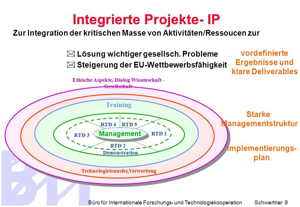 Büro für Internationale Forschungs- und Technologiekooperation Schwertner 9 Training Ethische Aspekte, Dialog Wissenschaft - Gesellschaft Technologietransfer,Verwertung Starke Managementstruktur Implementierungs- plan RTD 4 RTD 1 RTD 2 RTD 3 RTD 5 Demonstration Management  Lösung wichtiger gesellsch.