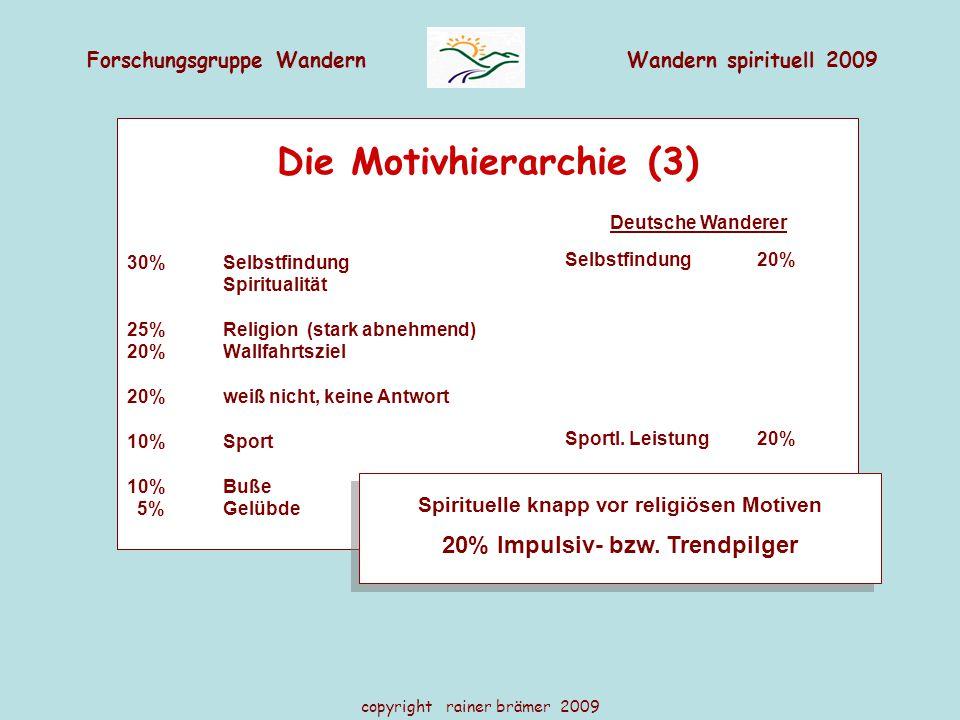 Forschungsgruppe WandernWandern spirituell 2009 copyright rainer brämer 2009 Die Motivhierarchie (3) 30% Selbstfindung Spiritualität 25% Religion (stark abnehmend) 20% Wallfahrtsziel 20% weiß nicht, keine Antwort 10% Sport 10% Buße 5%Gelübde Deutsche Wanderer Selbstfindung 20% Sportl.