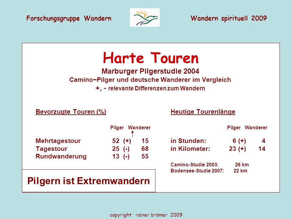 Forschungsgruppe WandernWandern spirituell 2009 copyright rainer brämer 2009 Harte Touren Marburger Pilgerstudie 2004 Camino~Pilger und deutsche Wanderer im Vergleich +, - relevante Differenzen zum Wandern Bevorzugte Touren (%)Heutige Tourenlänge Pilger Wanderer Pilger Wanderer Mehrtagestour 52 (+)15 in Stunden: 6 (+) 4 Tagestour 25 (-) 68 in Kilometer: 23 (+)14 Rundwanderung13 (-)55 Camino-Studie 2003: 26 km Bodensee-Studie 2007: 22 km Pilgern ist Extremwandern