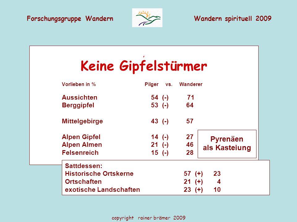 Forschungsgruppe WandernWandern spirituell 2009 copyright rainer brämer 2009, Keine Gipfelstürmer Vorlieben in % Pilger vs. Wanderer Aussichten54 (-)