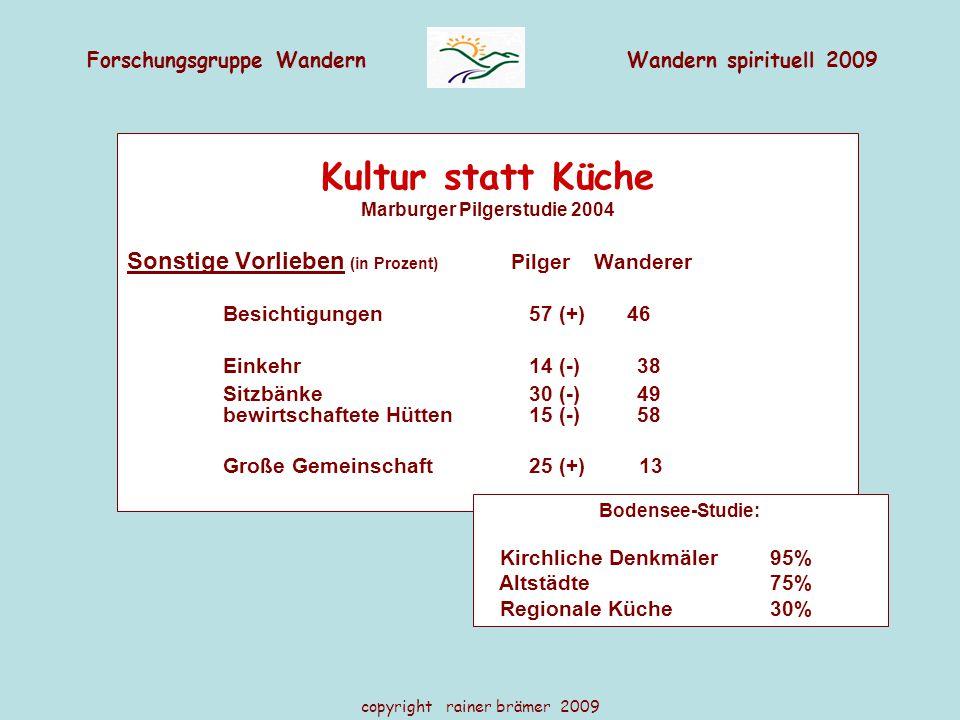 Forschungsgruppe WandernWandern spirituell 2009 copyright rainer brämer 2009 Kultur statt Küche Marburger Pilgerstudie 2004 Sonstige Vorlieben (in Prozent) Pilger Wanderer Besichtigungen 57 (+) 46 Einkehr 14 (-) 38 Sitzbänke 30 (-) 49 bewirtschaftete Hütten 15 (-) 58 Große Gemeinschaft 25 (+) 13 Bodensee-Studie: Kirchliche Denkmäler 95% Altstädte 75% Regionale Küche 30%