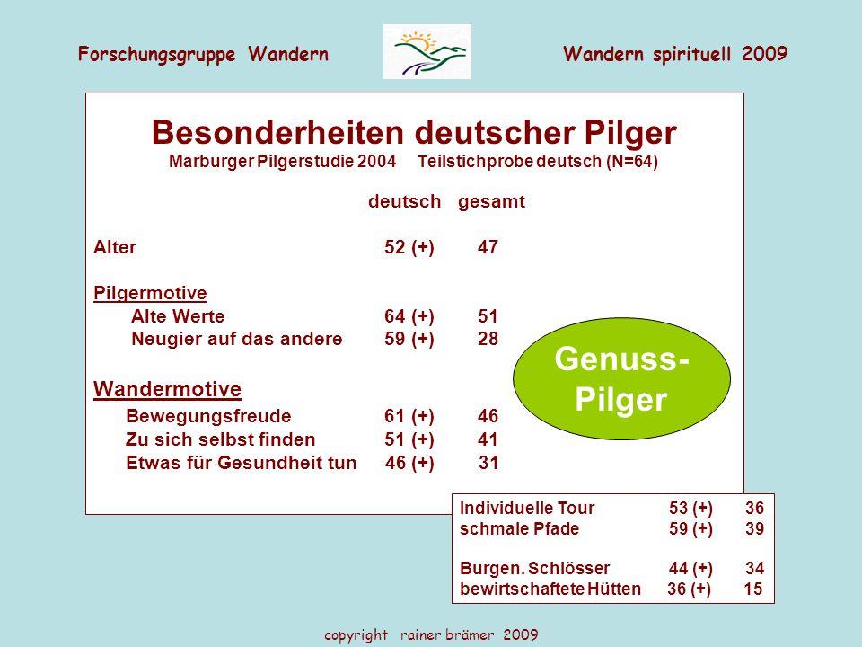 Forschungsgruppe WandernWandern spirituell 2009 copyright rainer brämer 2009 Besonderheiten deutscher Pilger Marburger Pilgerstudie 2004 Teilstichprobe deutsch (N=64) deutsch gesamt Alter 52 (+) 47 Pilgermotive Alte Werte 64 (+) 51 Neugier auf das andere 59 (+) 28 Wandermotive Bewegungsfreude 61 (+) 46 Zu sich selbst finden 51 (+) 41 Etwas für Gesundheit tun 46 (+) 31 Individuelle Tour 53 (+) 36 schmale Pfade 59 (+) 39 Burgen.
