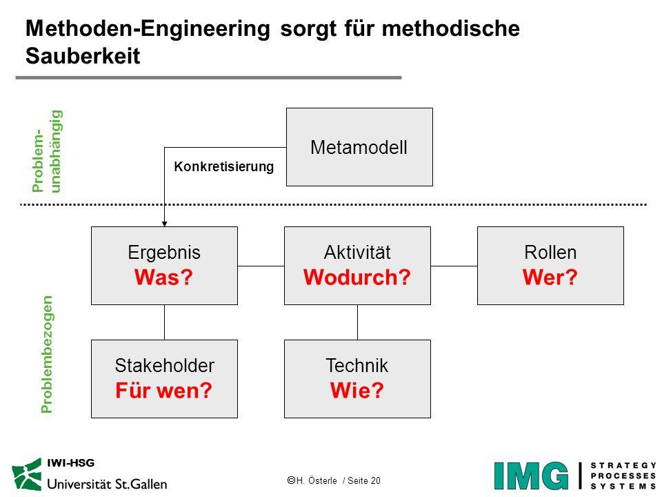  H. Österle / Seite 20 IWI-HSG Methoden-Engineering sorgt für methodische Sauberkeit Ergebnis Was? Aktivität Wodurch? Rollen Wer? Technik Wie? Stakeh