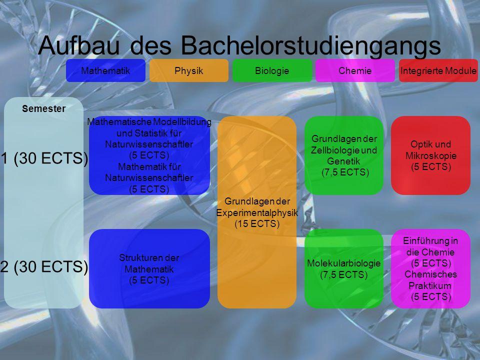 Aufbau des Bachelorstudiengangs MathematikIntegrierte ModuleChemieBiologiePhysik Mathematische Modellbildung und Statistik für Naturwissenschaftler (5