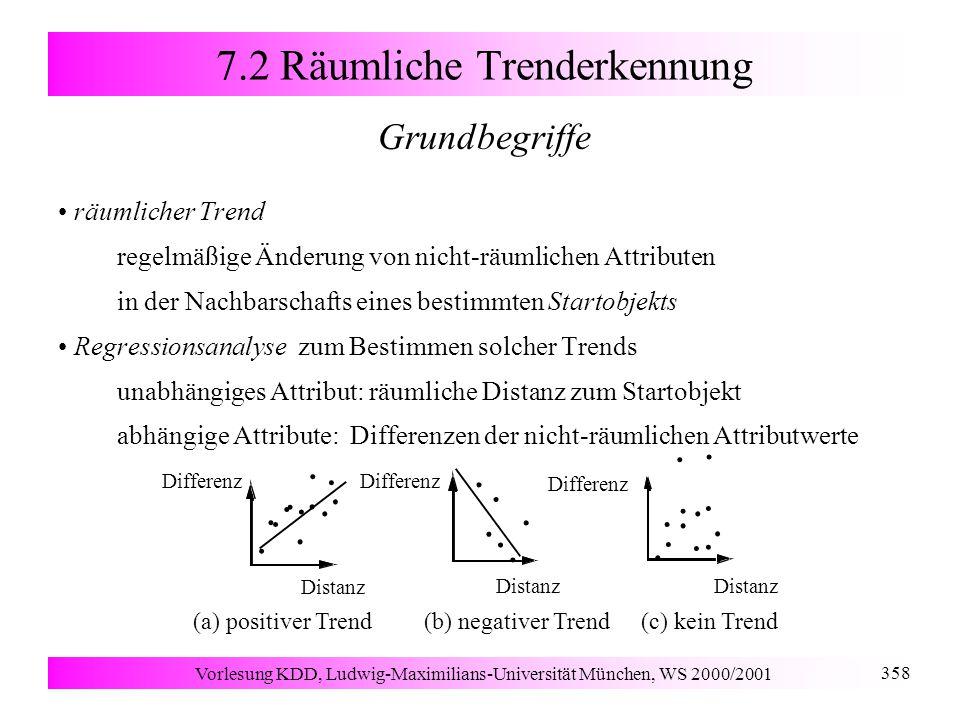 Vorlesung KDD, Ludwig-Maximilians-Universität München, WS 2000/2001 358 7.2 Räumliche Trenderkennung Grundbegriffe räumlicher Trend regelmäßige Änderung von nicht-räumlichen Attributen in der Nachbarschafts eines bestimmten Startobjekts Regressionsanalyse zum Bestimmen solcher Trends unabhängiges Attribut: räumliche Distanz zum Startobjekt abhängige Attribute: Differenzen der nicht-räumlichen Attributwerte........