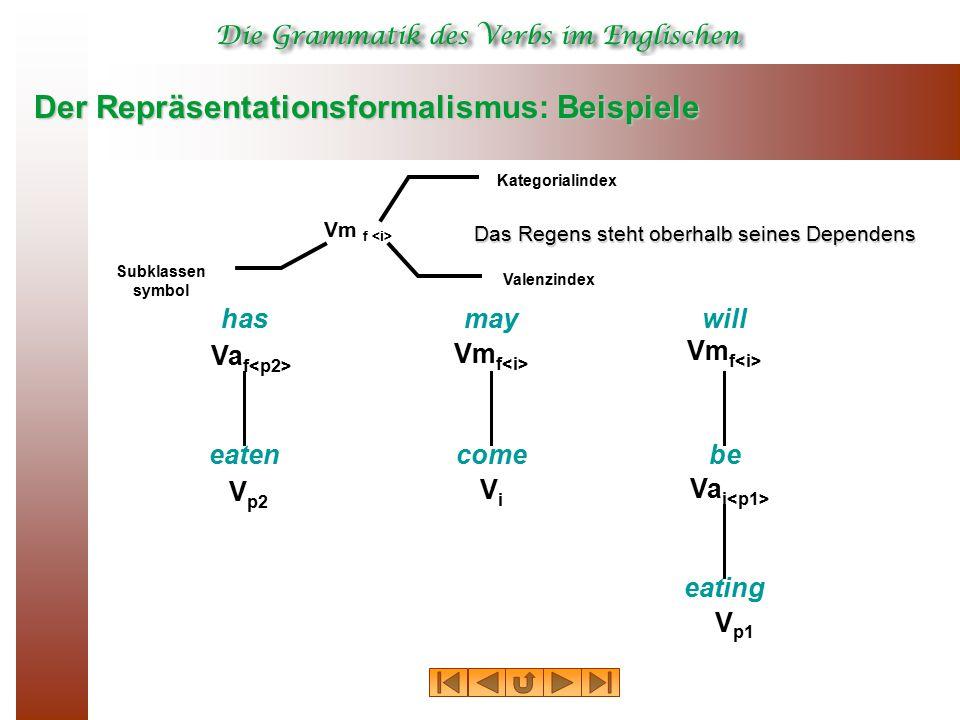 Der Repräsentationsformalismus: Beispiele Vm f Kategorialindex Subklassen symbol Valenzindex has Va f may Vm f will Vm f eaten V p2 come ViVi be Va i eating V p1 Das Regens steht oberhalb seines Dependens