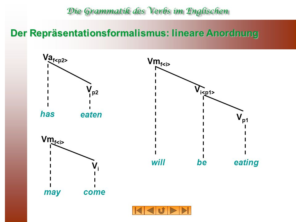 Der Repräsentationsformalismus: lineare Anordnung has eaten Va f V p2 may Vm f come ViVi willeating Vm f V p1 be V i