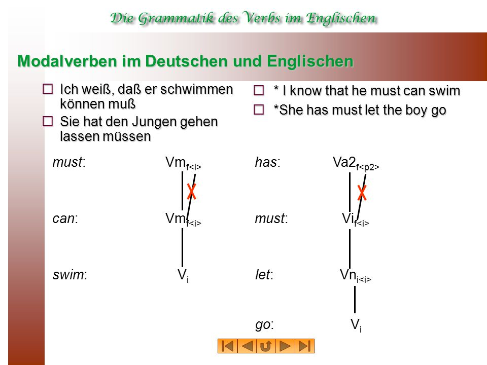 Modalverben im Deutschen und Englischen  Ich weiß, daß er schwimmen können muß  Sie hat den Jungen gehen lassen müssen  * I know that he must can swim  *She has must let the boy go must:Vm f can:Vm f has:Va2 f Vi f swim: must: Vn i let: ViVi go: ViVi