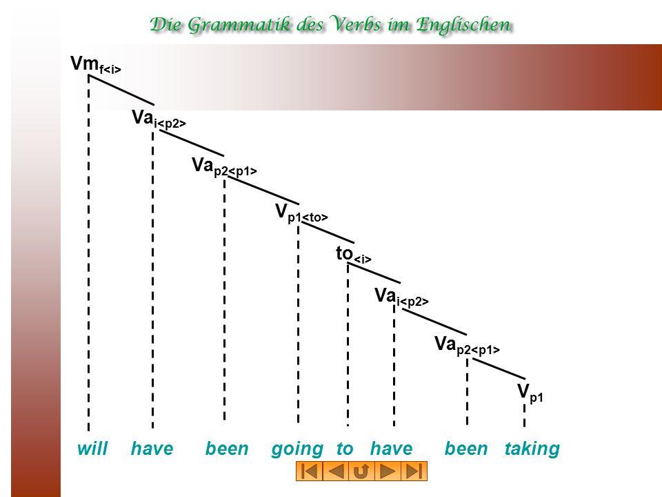 willbeen Vm f Va p2 have Va i goingto V p1 to Va p2 Va i V p1 beenhavetaking