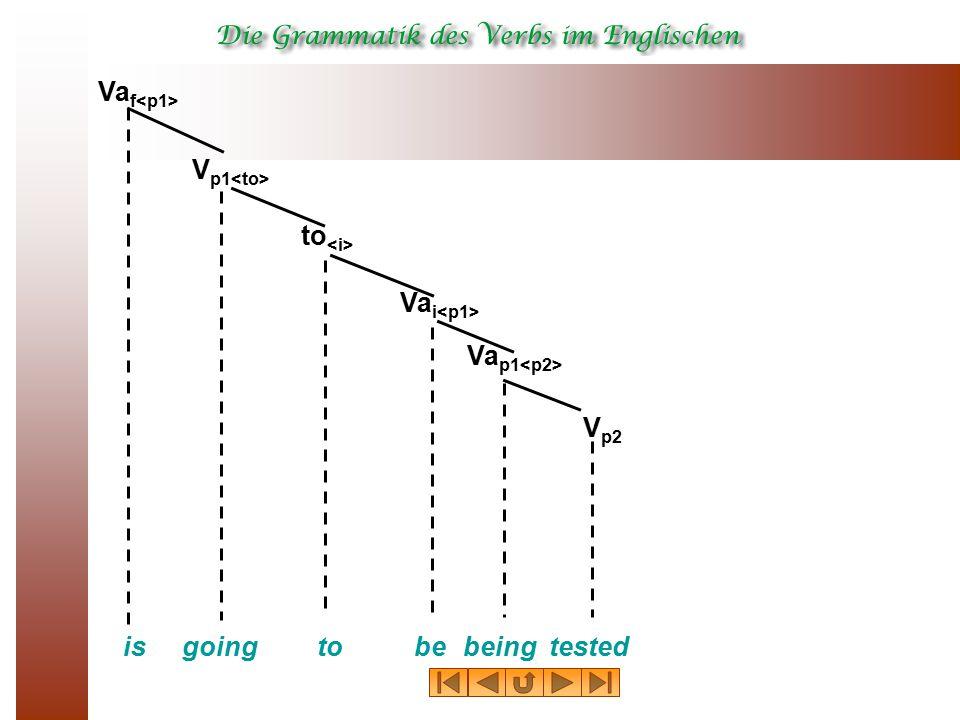 isto Va f Va p1 going V p1 bebeing to V p2 tested Va i