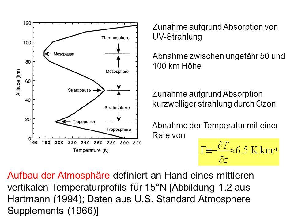 Aufbau der Atmosphäre definiert an Hand eines mittleren vertikalen Temperaturprofils für 15°N [Abbildung 1.2 aus Hartmann (1994); Daten aus U.S.