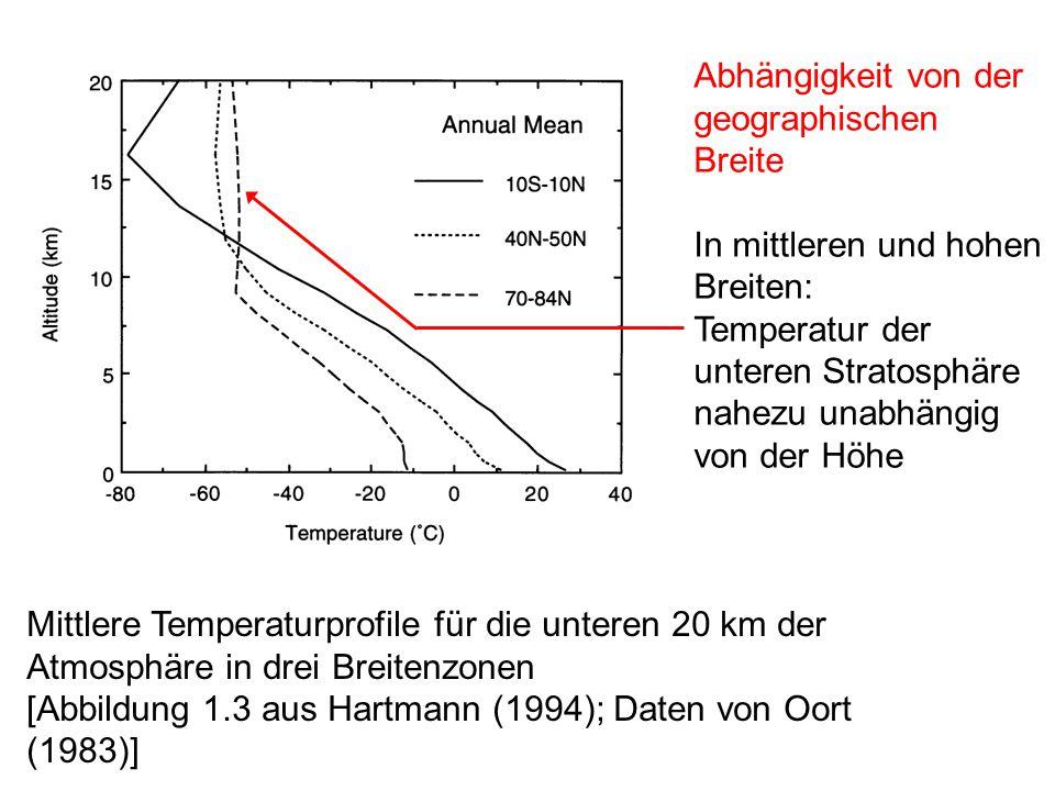 Mittlere Temperaturprofile für die unteren 20 km der Atmosphäre in drei Breitenzonen [Abbildung 1.3 aus Hartmann (1994); Daten von Oort (1983)] Abhängigkeit von der geographischen Breite In mittleren und hohen Breiten: Temperatur der unteren Stratosphäre nahezu unabhängig von der Höhe