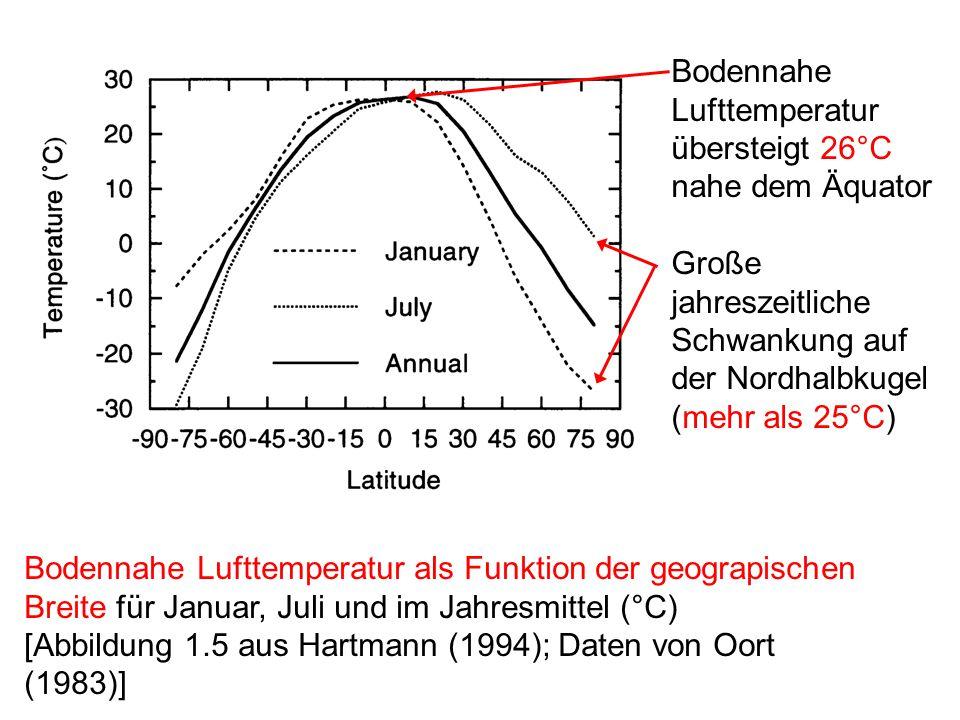 Bodennahe Lufttemperatur als Funktion der geograpischen Breite für Januar, Juli und im Jahresmittel (°C) [Abbildung 1.5 aus Hartmann (1994); Daten von Oort (1983)] Bodennahe Lufttemperatur übersteigt 26°C nahe dem Äquator Große jahreszeitliche Schwankung auf der Nordhalbkugel (mehr als 25°C)