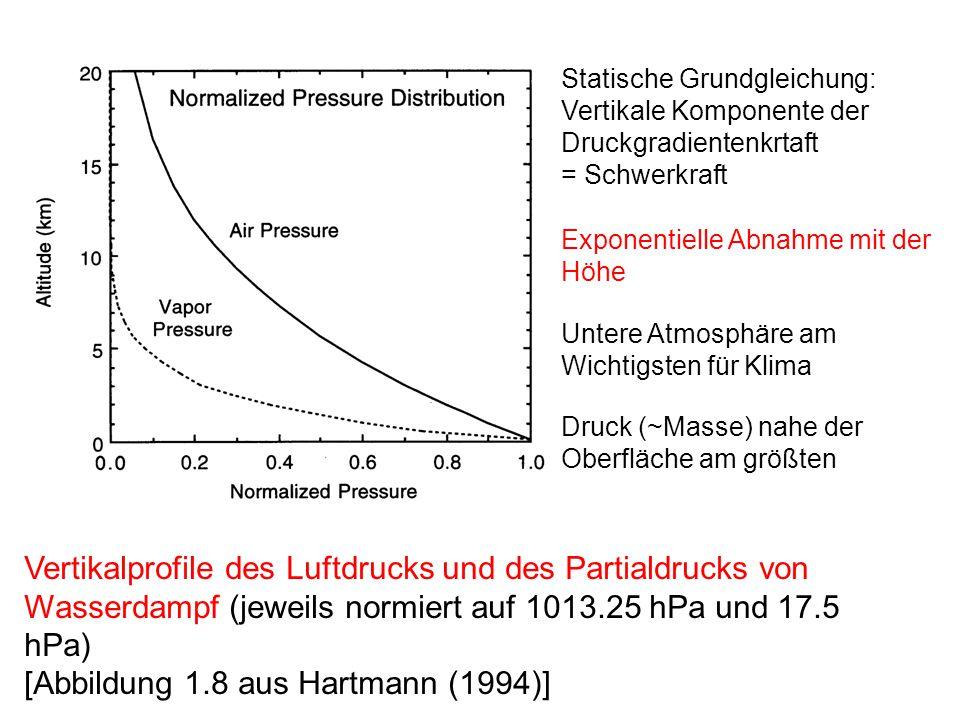 Untere Atmosphäre am Wichtigsten für Klima Vertikalprofile des Luftdrucks und des Partialdrucks von Wasserdampf (jeweils normiert auf 1013.25 hPa und 17.5 hPa) [Abbildung 1.8 aus Hartmann (1994)] Exponentielle Abnahme mit der Höhe Statische Grundgleichung: Vertikale Komponente der Druckgradientenkrtaft = Schwerkraft Druck (~Masse) nahe der Oberfläche am größten