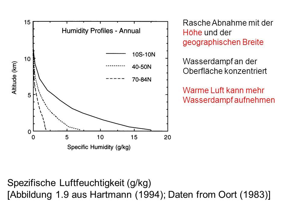 Rasche Abnahme mit der Höhe und der geographischen Breite Wasserdampf an der Oberfläche konzentriert Warme Luft kann mehr Wasserdampf aufnehmen Spezifische Luftfeuchtigkeit (g/kg) [Abbildung 1.9 aus Hartmann (1994); Daten from Oort (1983)]