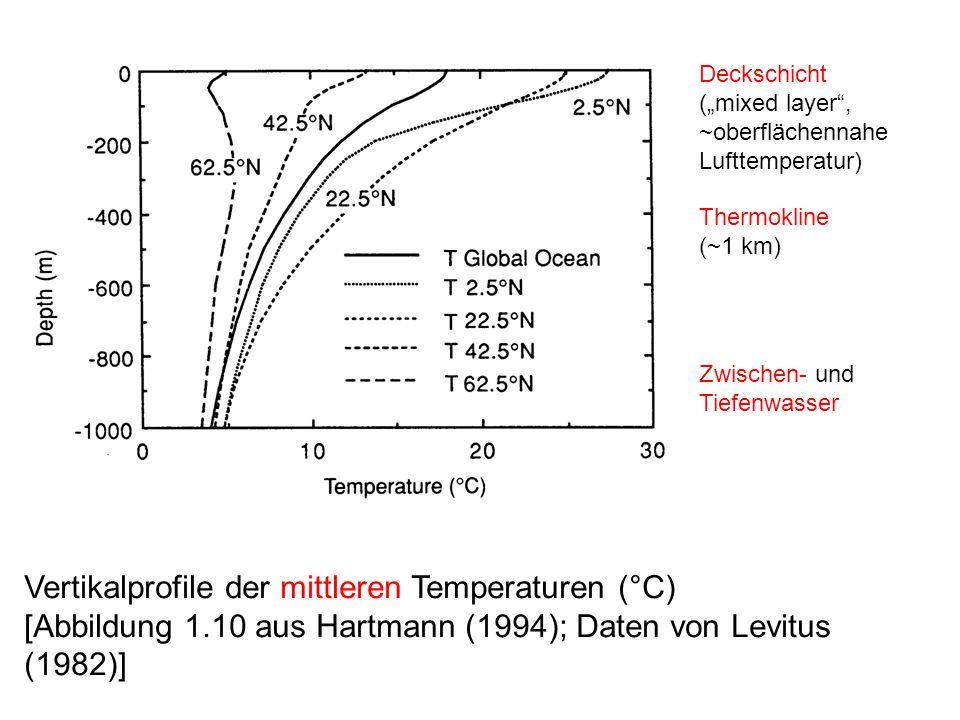 """Vertikalprofile der mittleren Temperaturen (°C) [Abbildung 1.10 aus Hartmann (1994); Daten von Levitus (1982)] Deckschicht (""""mixed layer , ~oberflächennahe Lufttemperatur) Thermokline (~1 km) Zwischen- und Tiefenwasser"""