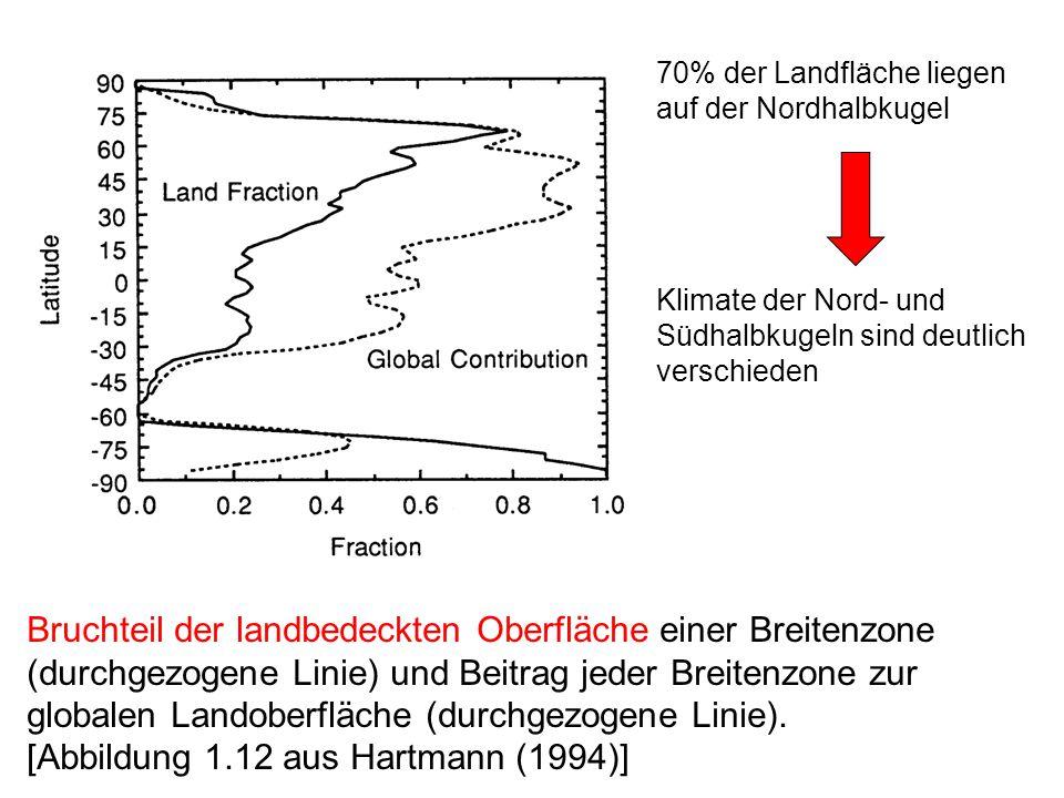 Bruchteil der landbedeckten Oberfläche einer Breitenzone (durchgezogene Linie) und Beitrag jeder Breitenzone zur globalen Landoberfläche (durchgezogene Linie).