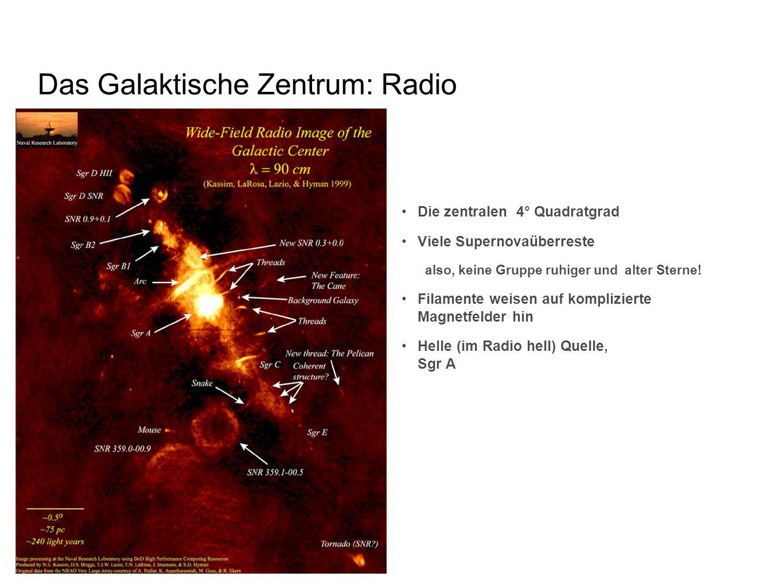 Das Galaktische Zentrum: Radio Die zentralen 4° Quadratgrad Viele Supernovaüberreste also, keine Gruppe ruhiger und alter Sterne! Filamente weisen auf