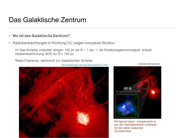 Das Galaktische Zentrum Wo ist das Galaktische Zentrum? Radiobeobachtungen in Richtung GC zeigen komplexe Struktur: HI Gas-Scheibe zwischen einigen 10
