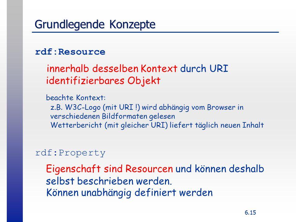 6.15 Grundlegende Konzepte rdf:Resource innerhalb desselben Kontext durch URI identifizierbares Objekt beachte Kontext: z.B.