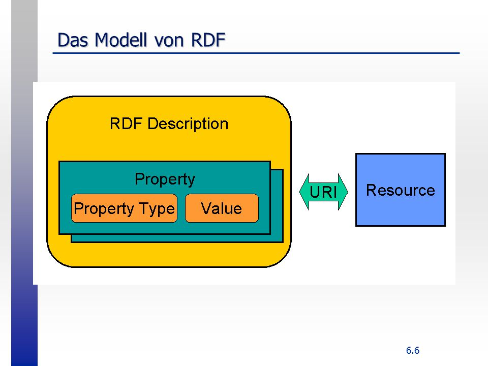 6.6 Das Modell von RDF