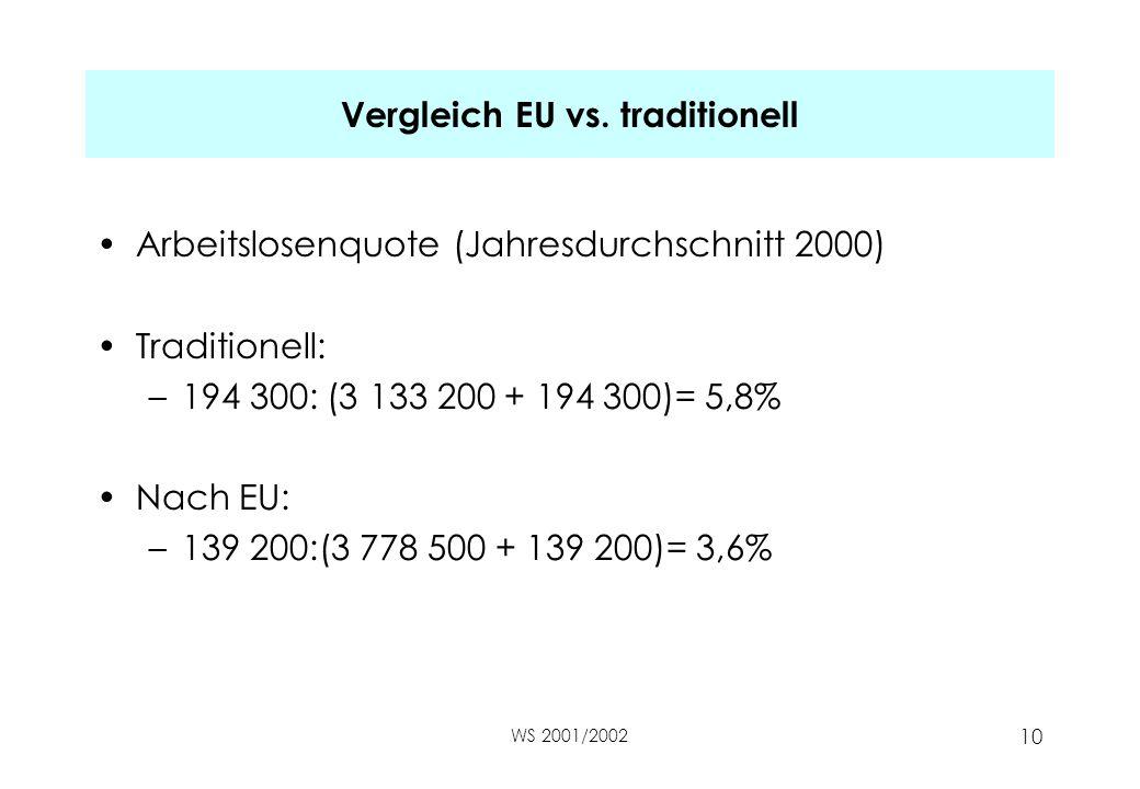 WS 2001/2002 10 Vergleich EU vs. traditionell Arbeitslosenquote (Jahresdurchschnitt 2000) Traditionell: –194 300: (3 133 200 + 194 300)= 5,8% Nach EU:
