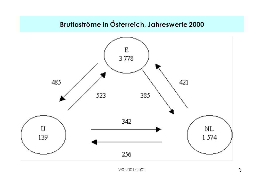 3 Bruttoströme in Österreich, Jahreswerte 2000