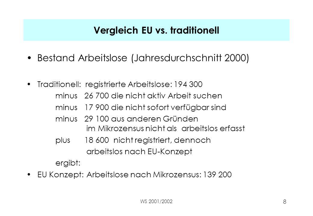 WS 2001/2002 8 Vergleich EU vs. traditionell Bestand Arbeitslose (Jahresdurchschnitt 2000) Traditionell: registrierte Arbeitslose: 194 300 minus26 700