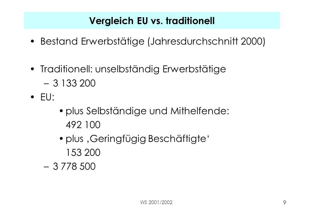 WS 2001/2002 9 Vergleich EU vs. traditionell Bestand Erwerbstätige (Jahresdurchschnitt 2000) Traditionell: unselbständig Erwerbstätige –3 133 200 EU: