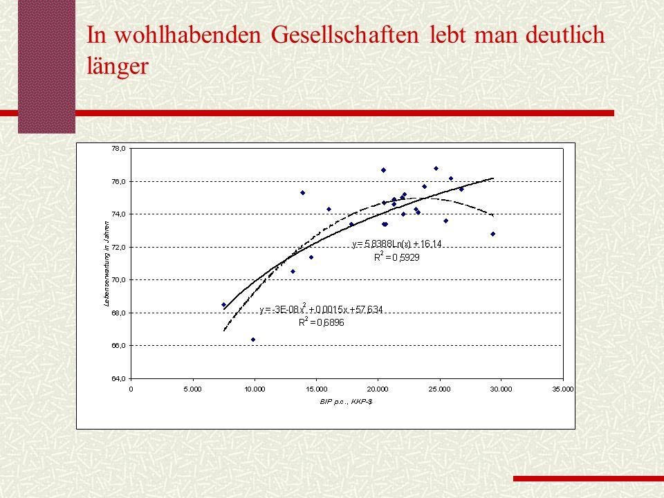 In wohlhabenden Gesellschaften lebt man deutlich länger