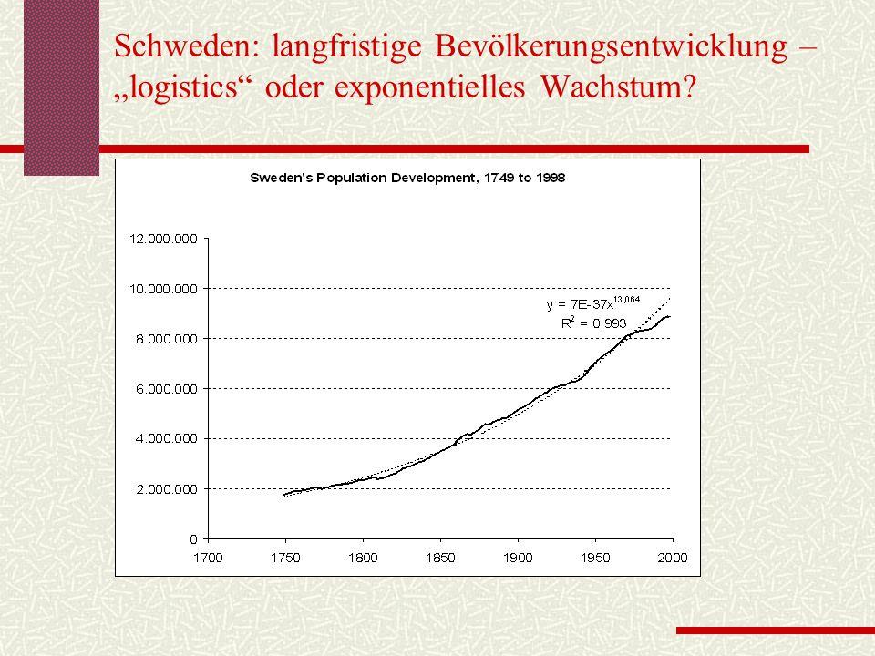 """Schweden: langfristige Bevölkerungsentwicklung – """"logistics oder exponentielles Wachstum?"""