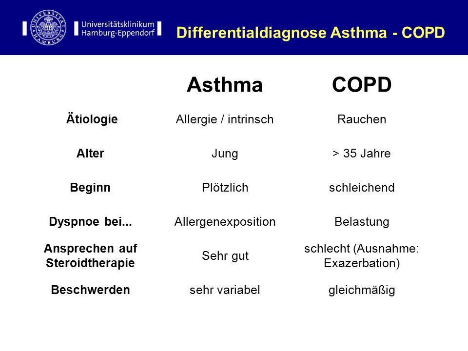 Differentialdiagnose Asthma - COPD AsthmaCOPD ÄtiologieAllergie / intrinschRauchen AlterJung> 35 Jahre BeginnPlötzlichschleichend Dyspnoe bei...Allerg