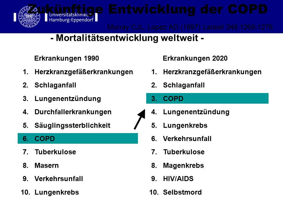Zukünftige Entwicklung der COPD - Mortalitätsentwicklung weltweit - Murray CJL, Lopez AD (1997) Lancet 349:1269-1276. 2. Schlaganfall 1. Herzkranzgefä