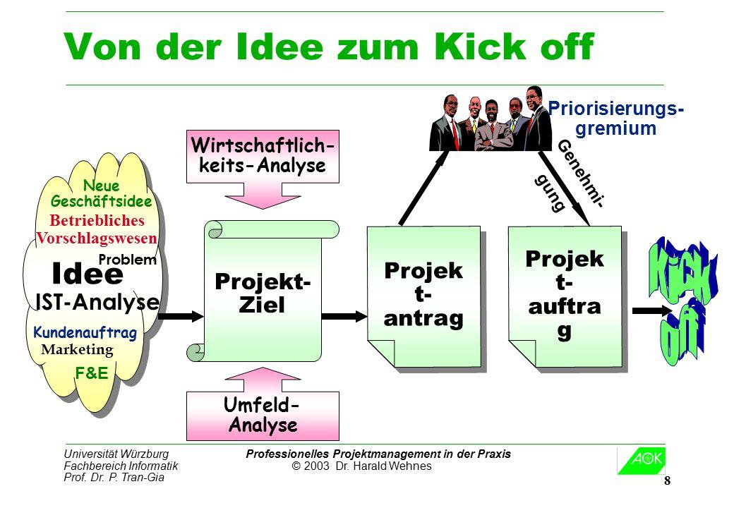 Universität Würzburg Professionelles Projektmanagement in der Praxis Fachbereich Informatik © 2003 Dr. Harald Wehnes Prof. Dr. P. Tran-Gia 8 Von der I