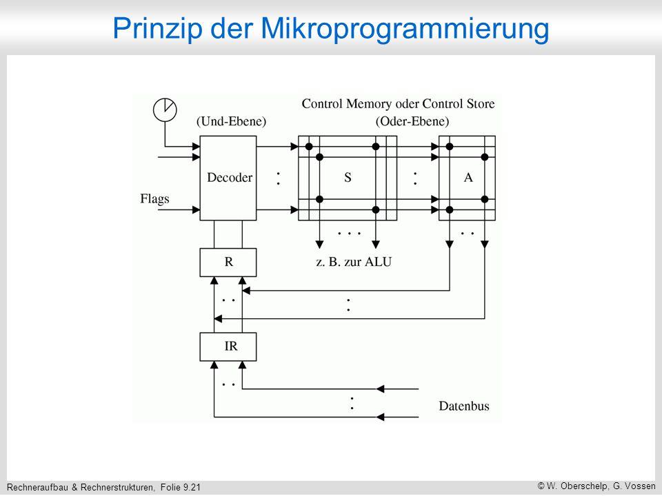 Rechneraufbau & Rechnerstrukturen, Folie 9.21 © W.