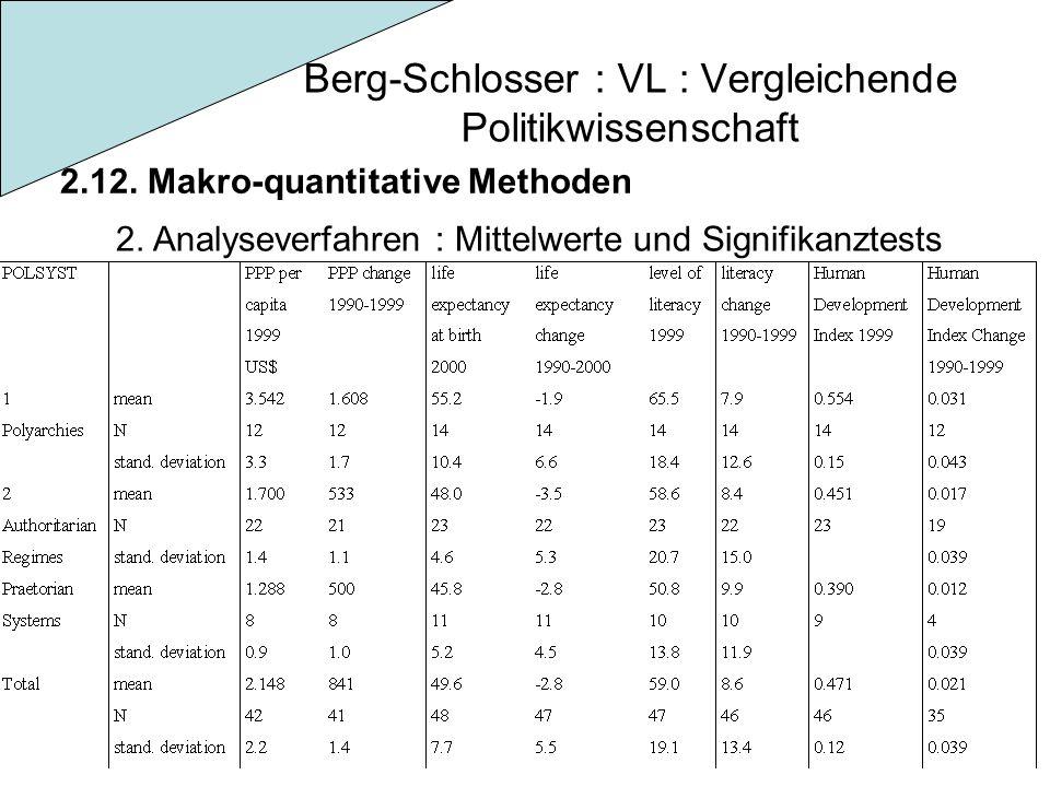 Berg-Schlosser : VL : Vergleichende Politikwissenschaft 2.12. Makro-quantitative Methoden 2. Analyseverfahren : Mittelwerte und Signifikanztests
