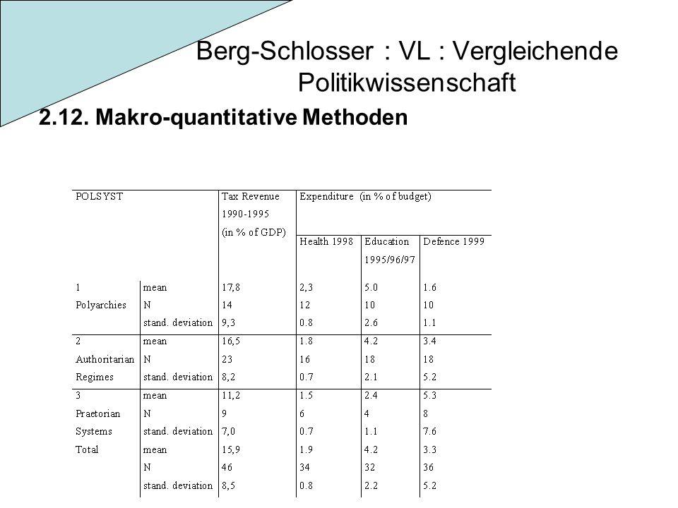 Berg-Schlosser : VL : Vergleichende Politikwissenschaft 2.12. Makro-quantitative Methoden