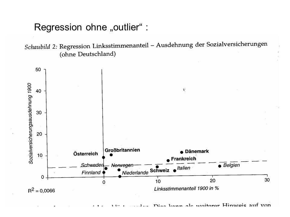 "Regression ohne ""outlier :"
