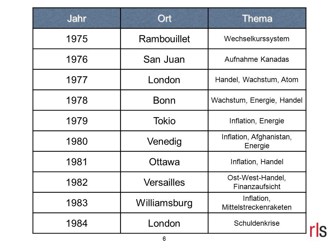 7 JahrOrtThema 1985Bonn Umwelt, Entwicklung, Handel 1986Tokio Terrorismus, Finanzaufsicht 1987Venedig Krieg Iran/Irak, Aids, Terrorismus 1988Toronto Schuldenmanagement 1989Paris Südafrika, Hilfe für Osteuropa 1990Houston Handel 1991London Hilfe für UdSSR, Gorbatschow Gast 1992München Ende des Ostblocks, Jugoslawien 1993Tokio Handel, Klimapolitik 1994Neapel Schuldenmanagment, Russland