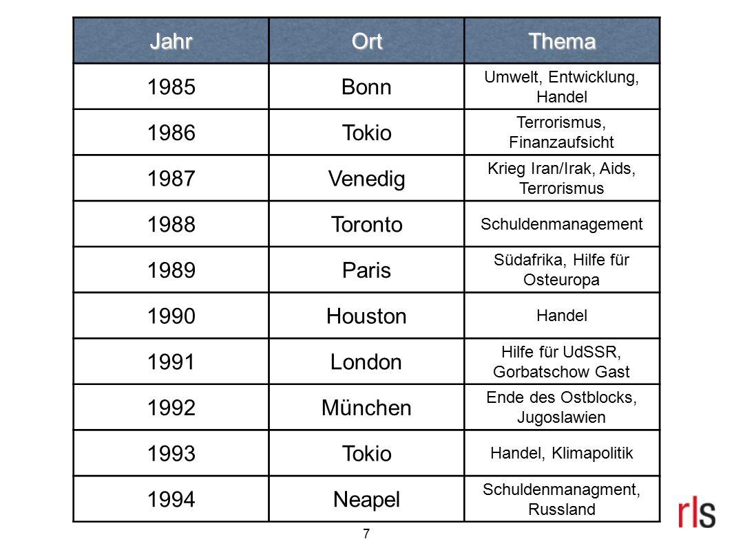 8 JahrOrtThema 1995Halifax IWF und UN-Reform 1996Lyon Schulden, Entwicklung 1997Denver Russland, Afrika 1998Birmingham Schulden, Kriminalität 1999Köln Schulden, Kosovo-Krieg, internationales Finanzsystem 2000Okinawa Outreach-Initiative, Informationstechnologie 2001Genua Seuchen, Afrika 2002Kananaskis Terrorismus 2003Evian Outreach-Initiative 2004Sea Island Terrorismus, Nahost
