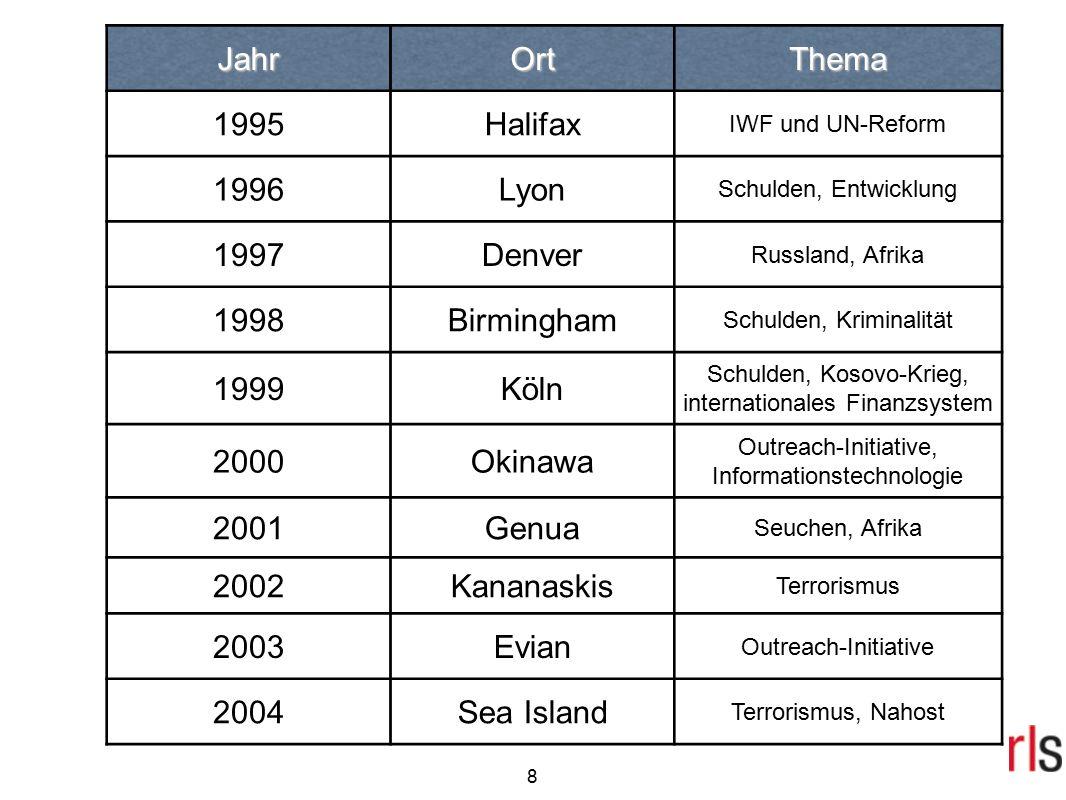 8 JahrOrtThema 1995Halifax IWF und UN-Reform 1996Lyon Schulden, Entwicklung 1997Denver Russland, Afrika 1998Birmingham Schulden, Kriminalität 1999Köln