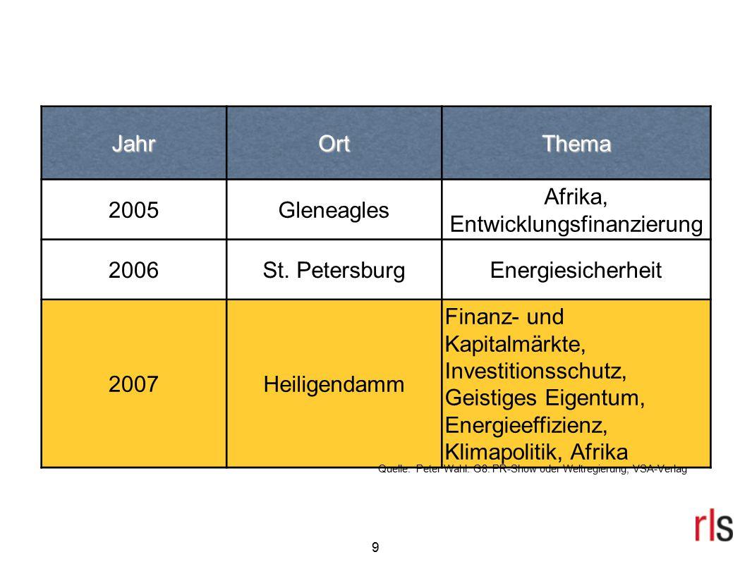 9 JahrOrtThema 2005Gleneagles Afrika, Entwicklungsfinanzierung 2006St. PetersburgEnergiesicherheit 2007Heiligendamm Finanz- und Kapitalmärkte, Investi